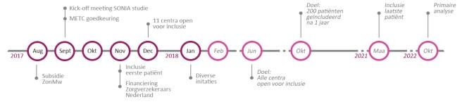 SONIA tijdlijn jan 2018- zonder logo