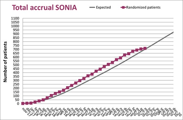 SONIA accrual mei 2020